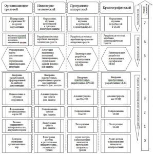 Рис. 3 – Уровни направлений деятельности ПКОИБ по элементам СОИБ