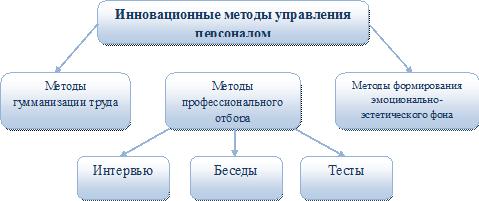 Закачать Курсовая управление персоналом на Предприятии Курсовая управление персоналом на предприятии в деталях