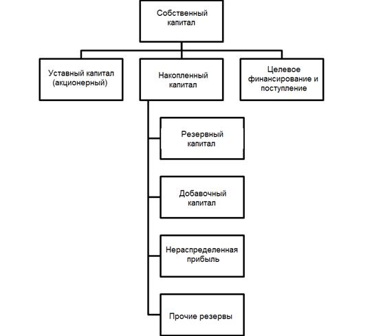 Павлова Е В Шумилова И В Собственный капитал как элемент  Представление собственного капитала в таком структурном виде рис 2 дает возможность пользователям финансовой отчетности наглядно определить степень