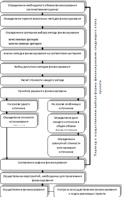 Рис. Алгоритм выбора метода