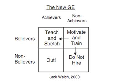 основные характеристики стиля руководства и лидерства джека уэлча - фото 4