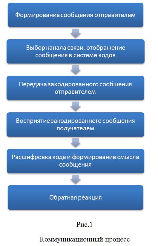 """Рис 1. """"Коммуникационный процесс"""""""