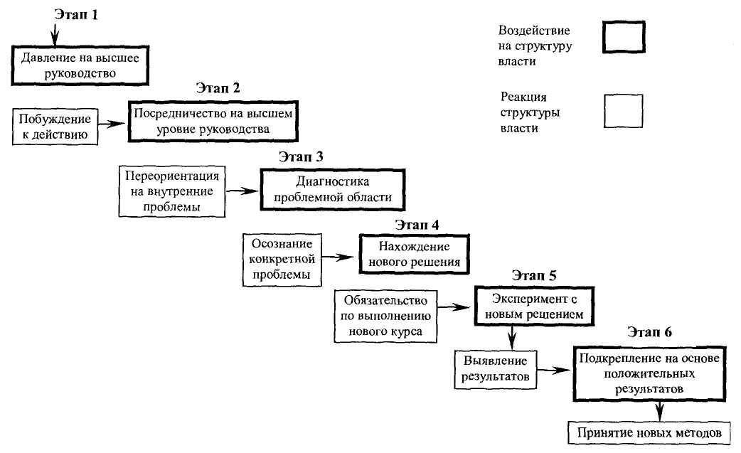 Схема 2. Модель успешного