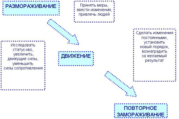 Модель управления изменениями