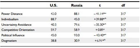 Параллель между менеджерами России и США