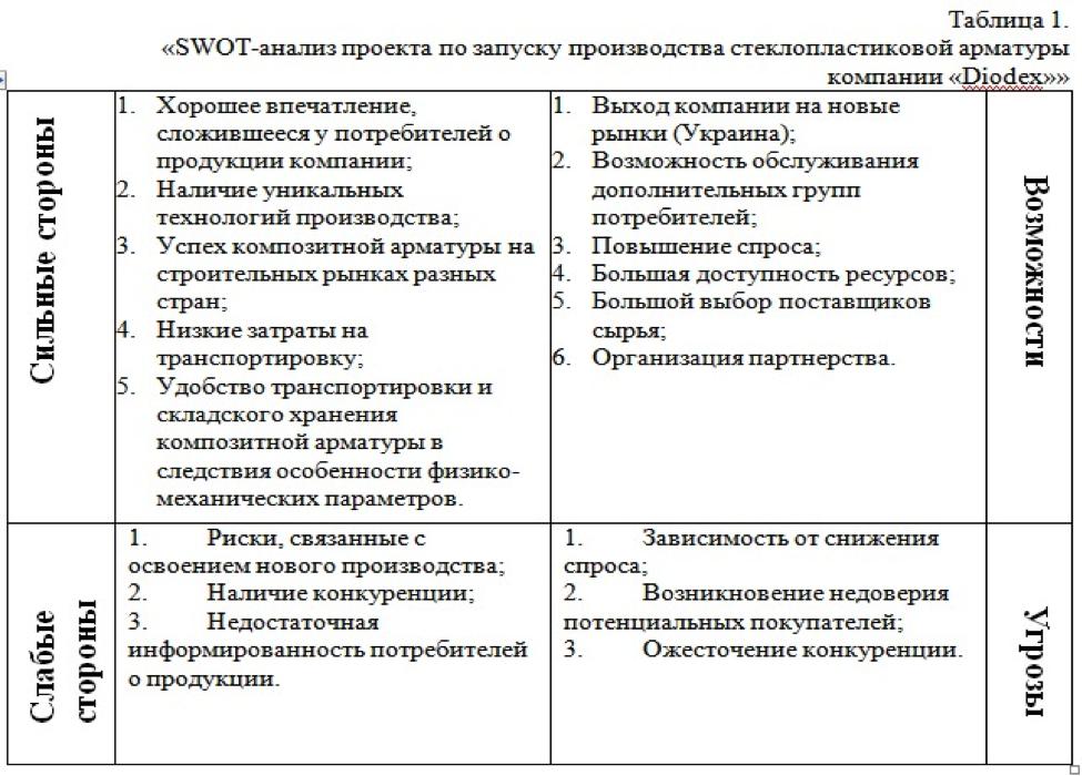 Как сделать таблицу swot анализ