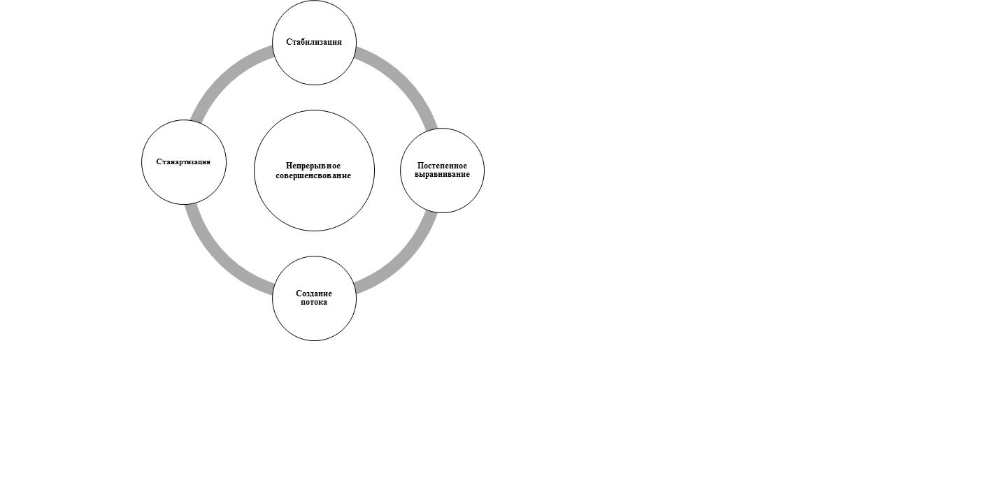 схема производственного потока