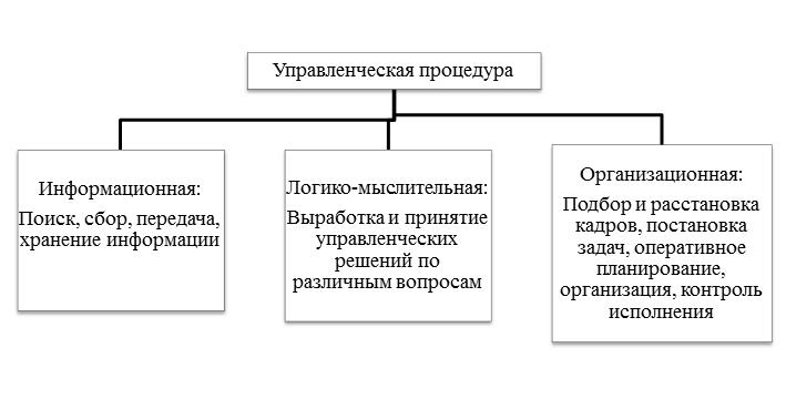 Разработка управленческого решения схема фото 170