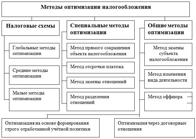 Рисунок 1 – Методы оптимизации