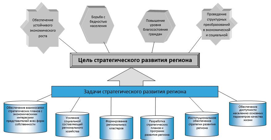 Цель и задачи стратегического развития Краснодарского края