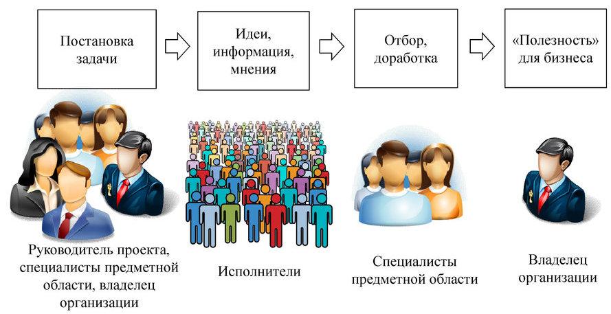 Обобщенный процесс краудсорсингово проекта