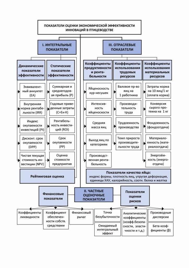 Рисунок 1. Система показателей комплексной оценки эффективности инновационных проектов на птицеводческом предприятии