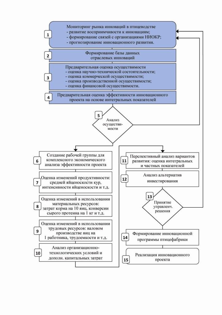 Рисунок 2. Методика управления инновационным развитием на птицеводческих предприятиях