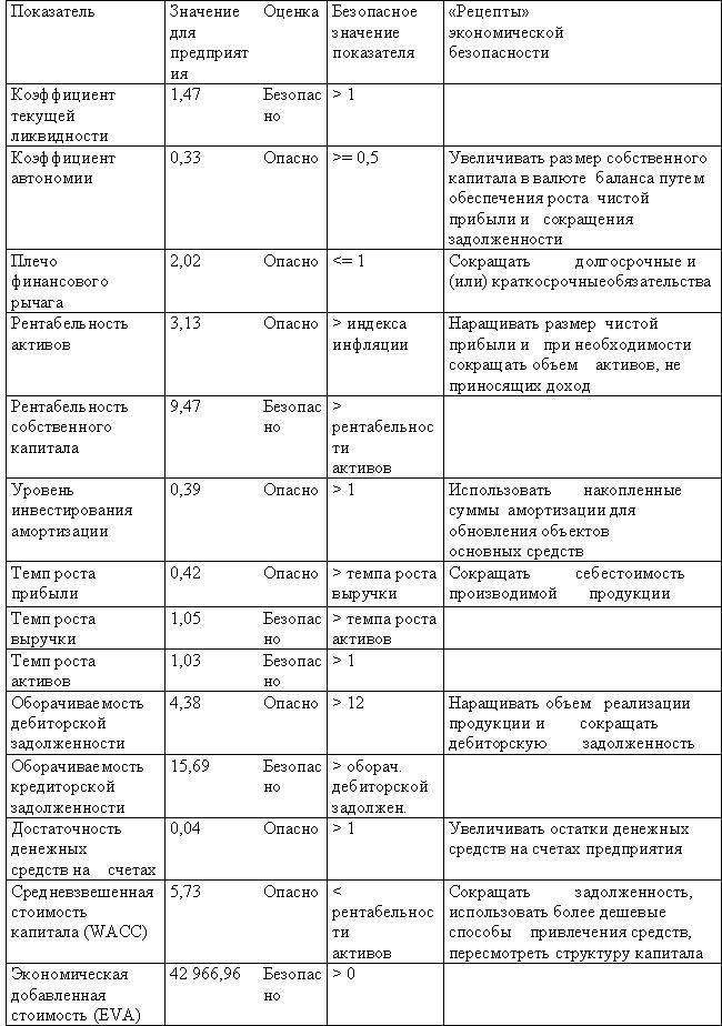 Финансы И Кредит Сенчагов Архипов