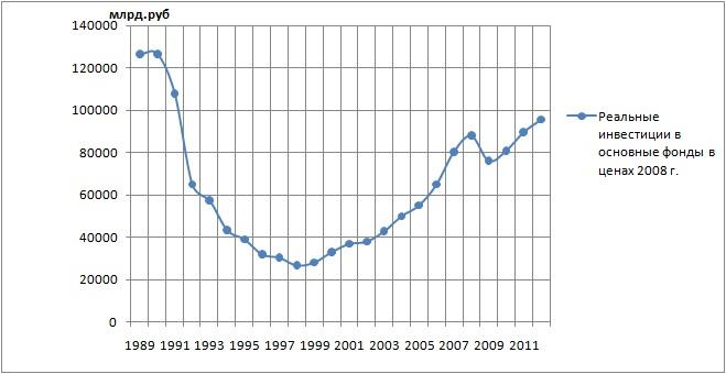 Рисунок 5 - Динамика инвестиций в РФ в 1998-2012 годы