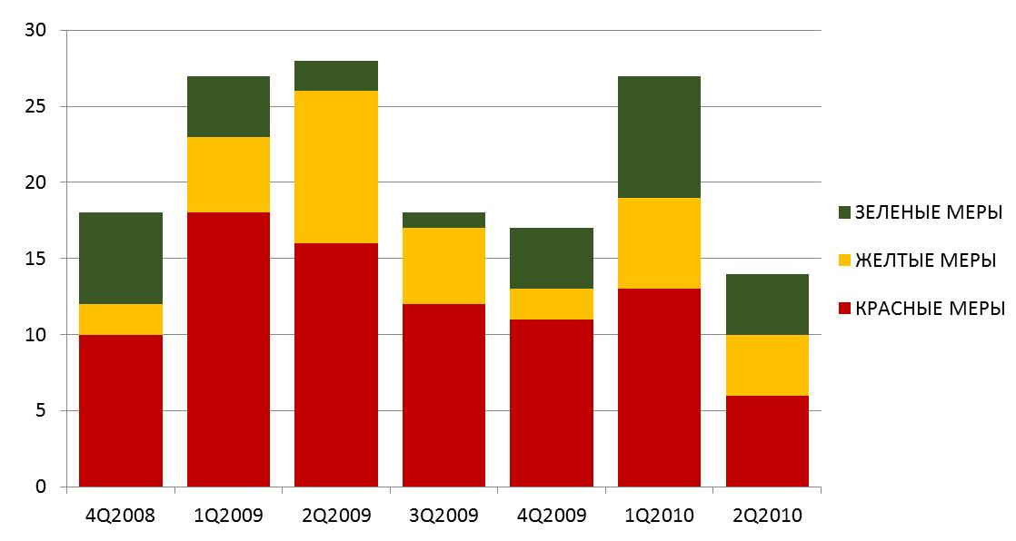Динамика введения защитных мер против России со стороны правительств иностранных государств (по кварталам)