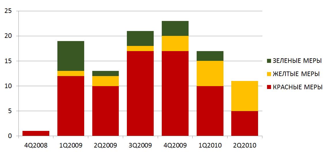 Динамика введения защитных мер правительством Российской Федерации в период кризиса (по кварталам), шт