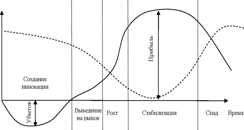 Уровень институционального риска на различных стадиях жизненного цикла инноваций