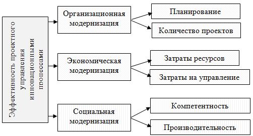проектного управления