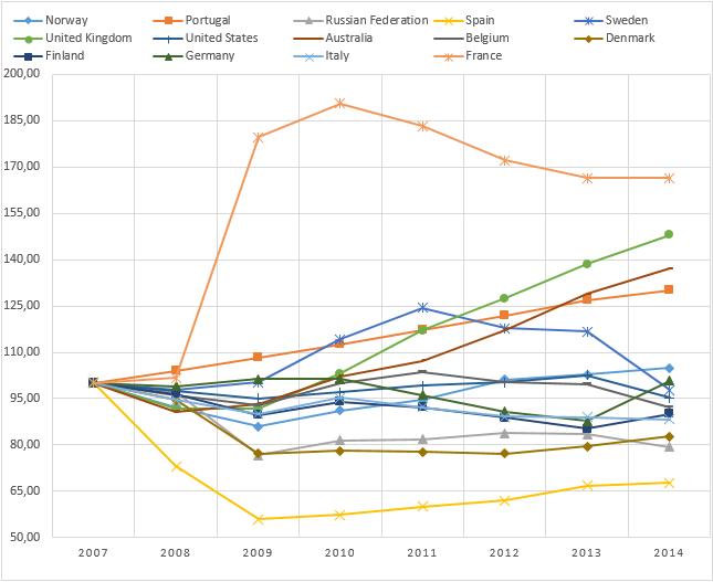 Процентное отношение создания новых фирм в некоторых странах относительно 2007 года
