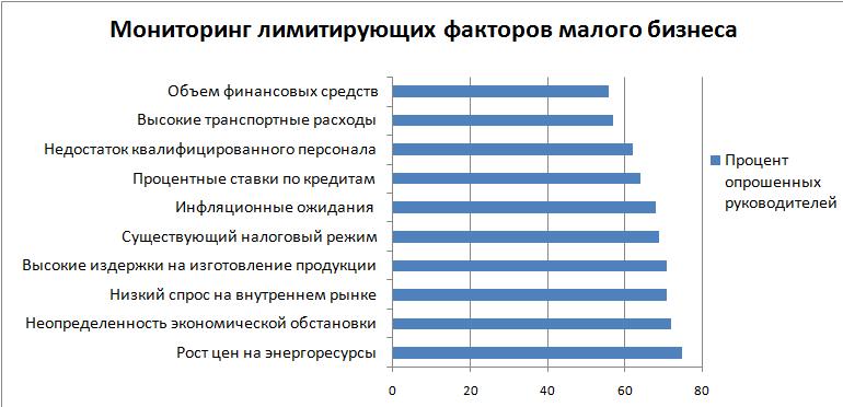 Лимитирующие факторы малого бизнеса на территории РФ