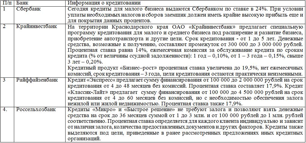 Рынок кредитования РФ на примере коммерческих банков Краснодарского края