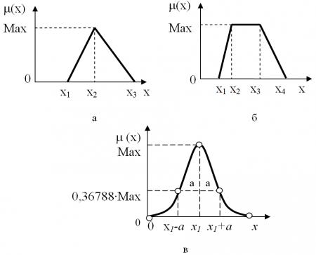 Типовые функций принадлежности нечетких множеств