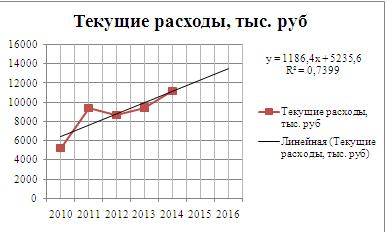 Рисунок 1 Прогнозирование текущих расходов аналитическим методом по линейной функции