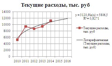 Рисунок 2 Прогнозирование текущих расходов аналитическим методом по логарифмической функции