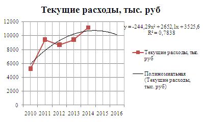 Рисунок 3 Прогнозирование текущих расходов аналитическим методом по полиномиальной функции
