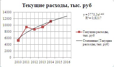 Рисунок 4 Прогнозирование текущих расходов аналитическим методом по степенной функции