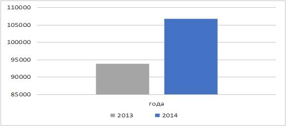 Динамика поступления налога на имущество физических лиц за 2013 и 2014 года, тыс. руб.