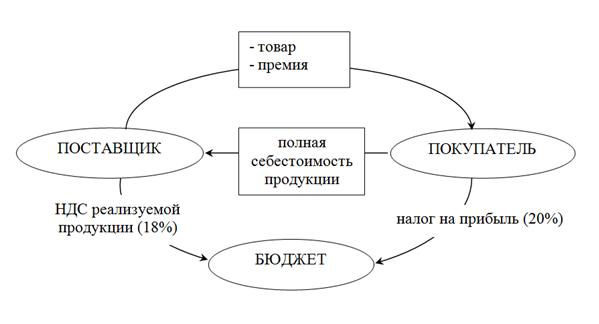 Рисунок 1 – Схема уплаты
