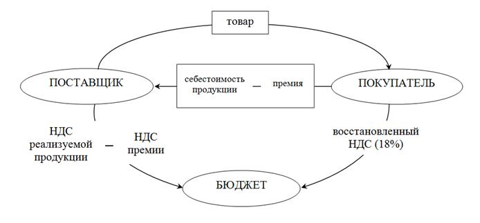 Рисунок 2 – Схема уплаты