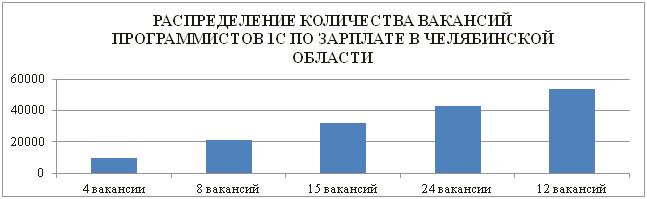 Распределение количества вакансий программистов 1С по зарплате в Челябинской области