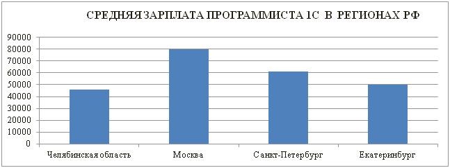 Средняя зарплата программиста 1С  в  регионах РФ