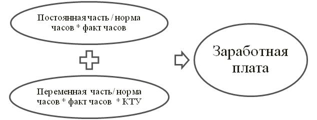 Схема расчета заработной платы программиста 1С по старой методике