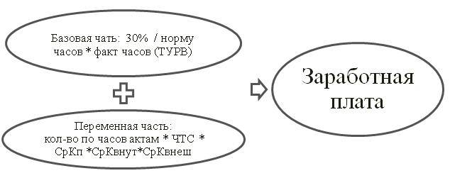 Схема расчета заработной платы программиста 1С  по новой  методике