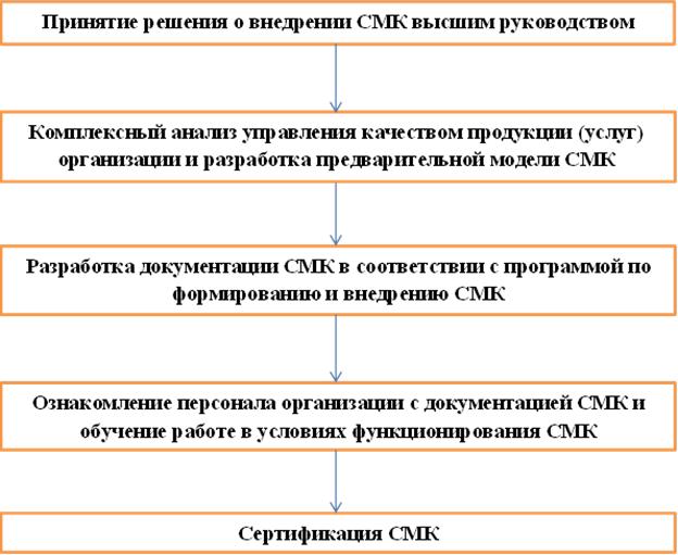 понимание организации и ее среды в руководстве по качеству - фото 6