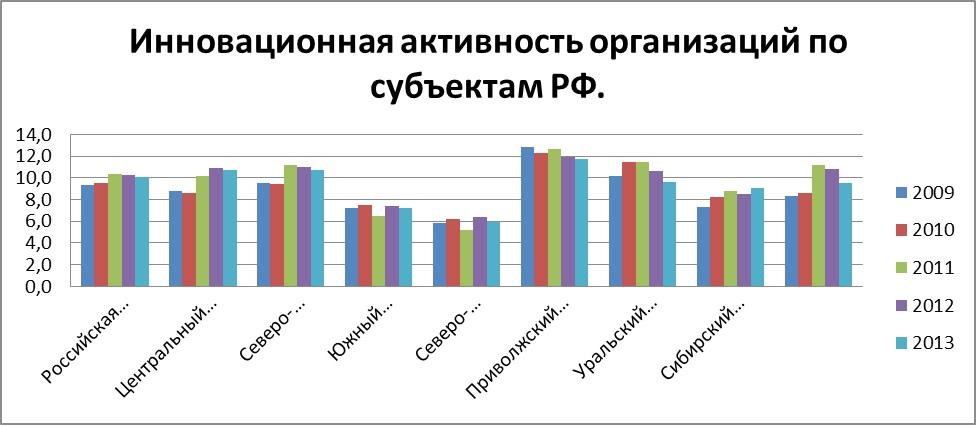 Инновационная активность по субъектам РФ