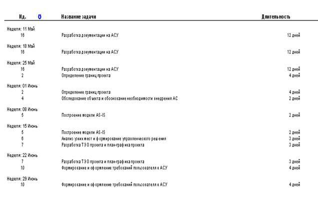 Рисунок 10 – список дел системного аналитика