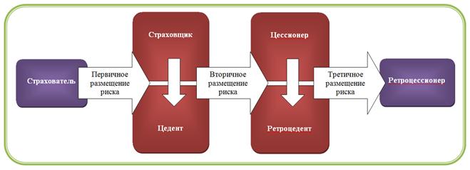 Рисунок 1 – Схема перестрахования
