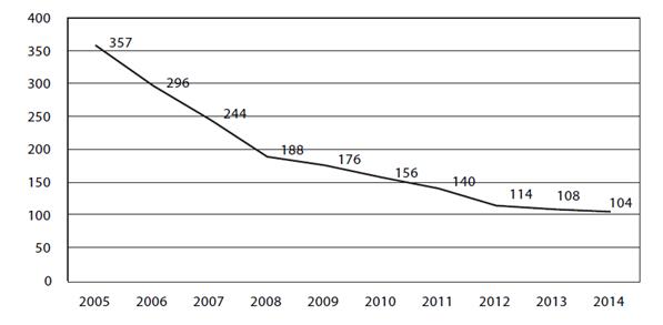 Рисунок 2 - Количество компаний, получающих премии по входящему перестрахованию [2]