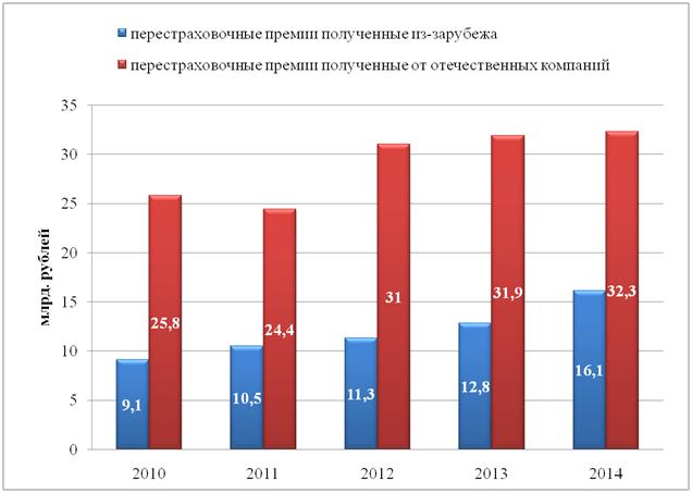 Рисунок 3 - Структура российского перестраховочного рынка
