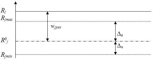 Рисунок 1. Схема формирования границ области допустимых решений