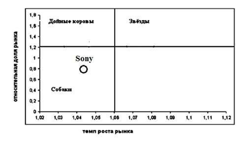 Позиция компании Sony Mobile согласно матрице БКГ