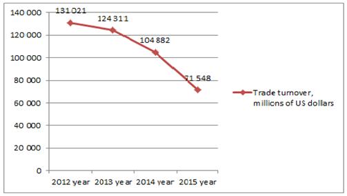 trade turnover