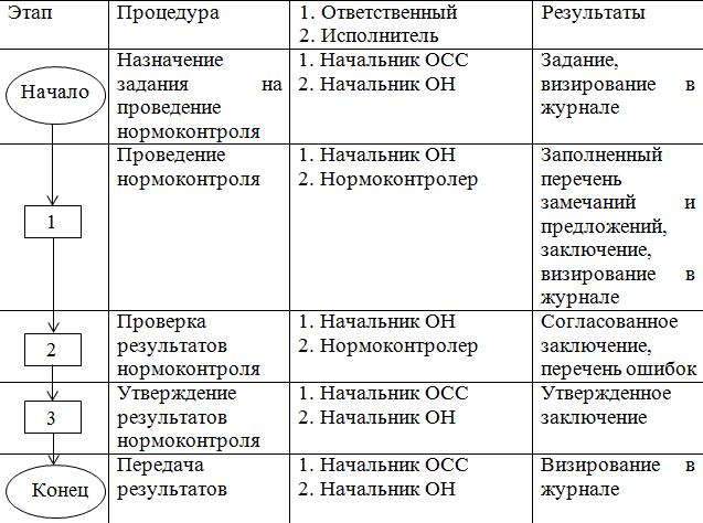 Technical process documentation template