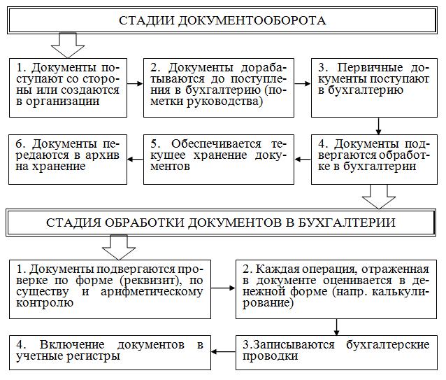 Схема и график документооборота