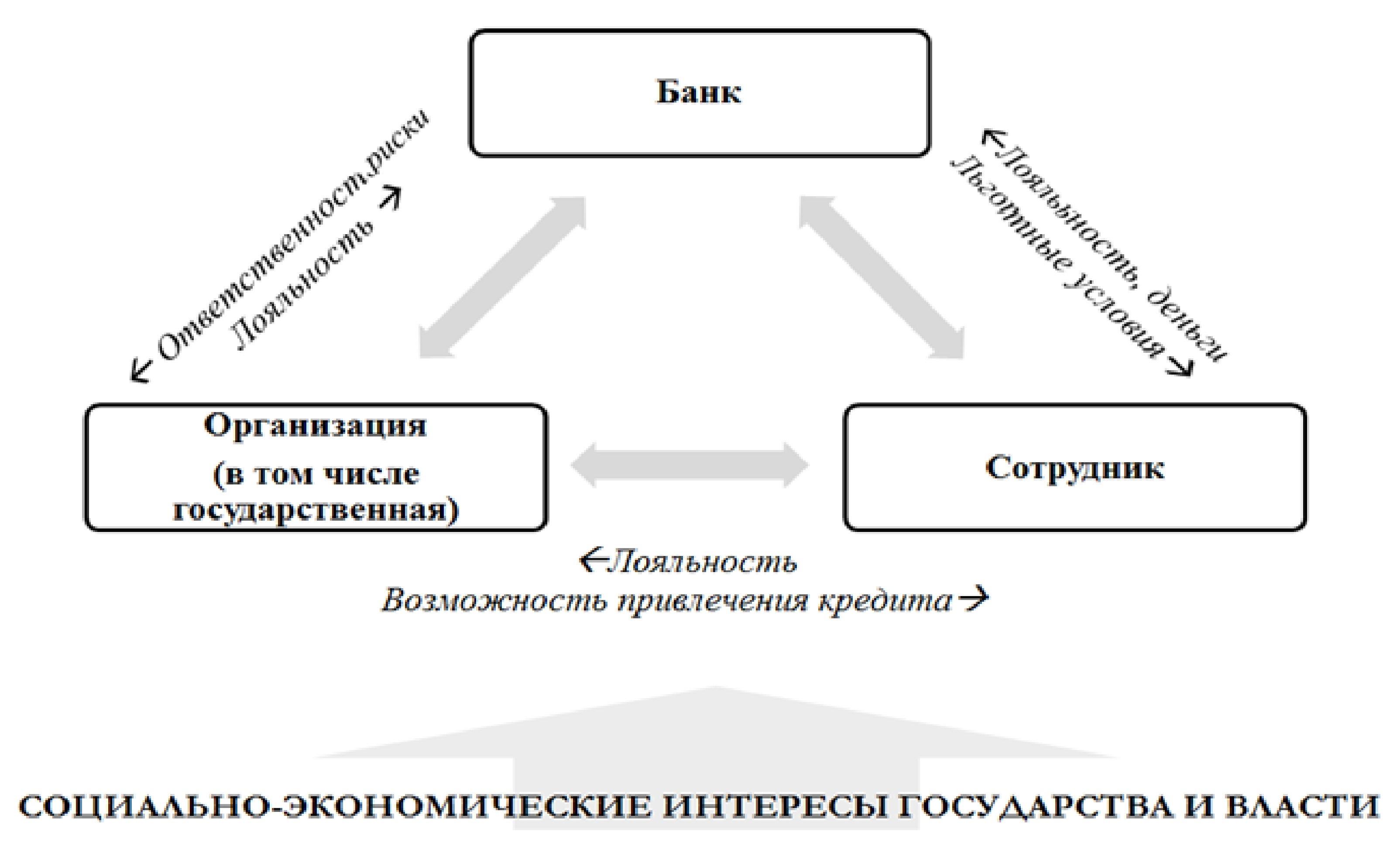 Взаимосвязь субъектов рынка корпоративного кредитования